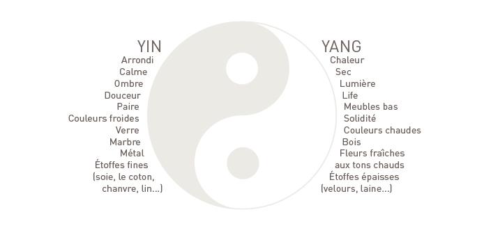 Schéma de l'équilibre Yin-Yang